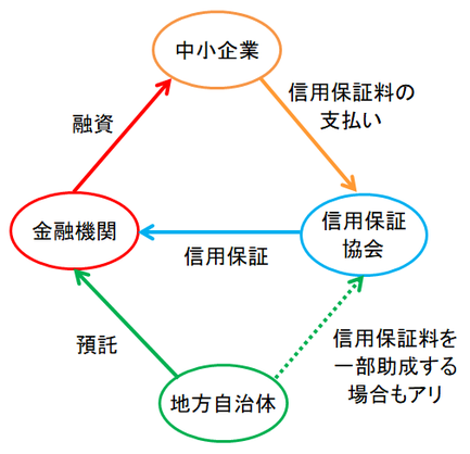 信用保証協会の図②
