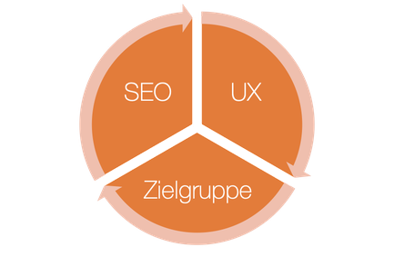 Webdesign Prozess