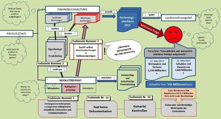 Organisationsstruktur mit humorigen Gedankenblasen