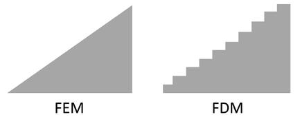 Methoden zur Wärmebrückenberechnung