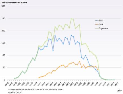 Asbest Verbrauch in der BRD - lohnt sich der Asbestschein noch?