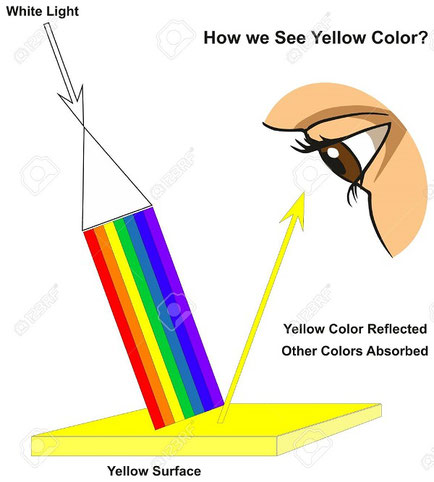 Pourquoi un objet est jaune ?