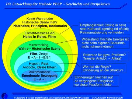Entwicklungsphasen der Methode Pesso-Therapie und Motivation der Weiterentwicklung