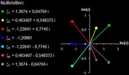 Nullstellen von f (z) = z^7-3z^5+6z^3-3z+3