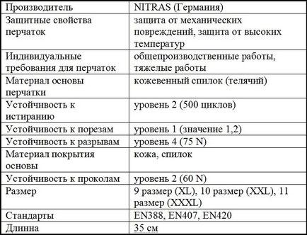 Характеристики сварочных перчаток Nitras 20435