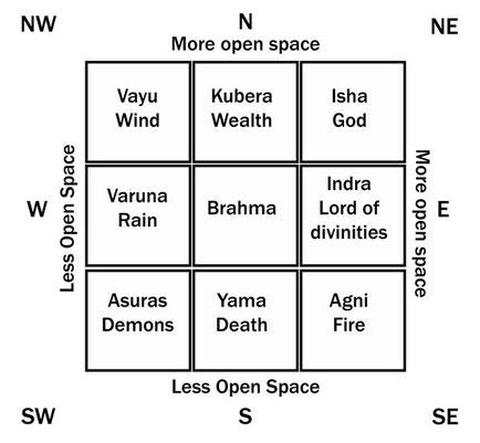 vedische Entsprechung