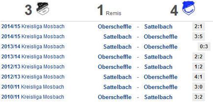 Statistik der vergangenen 8 Kreisliga-Spiele (Quelle: fupa.net)