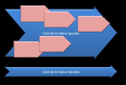 Diagramme de flèches illustrant un processus complexe et lourd suivi d'une flèche fine exprimant agilité et vivacité