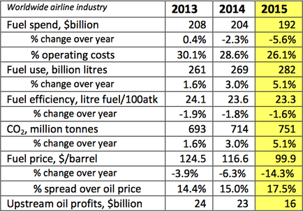 IATA Fuel Prognosis 2015