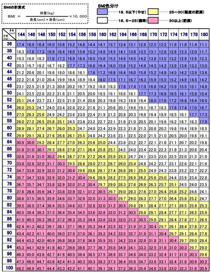 かぶらぎ整骨院・整体院ブログ BMI表