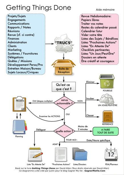 Diagramme de la méthode GTD