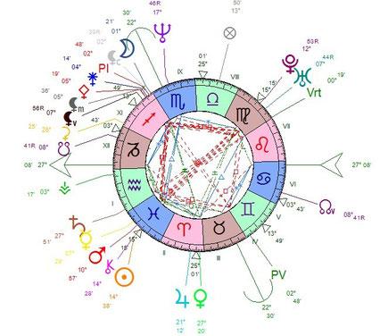 Exemple d'oppositions dans les signes Vierge/Poissons chez Bertrand Cantat: Soleil/Pluton, Soleil/Uranus, Mars/Pluton, Mars/Uranus, Mercure/Pluton, Mercure/Uranus. La Vierge réprime, le Poissons pousse au rêve, ce qui est difficile à concilier.