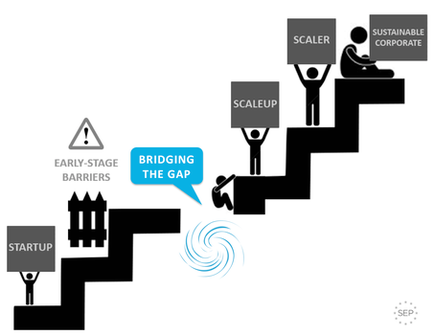Bridging the gap from startup to scaleup