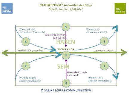 NATURESPONSE® ANTWORTEN DER NATUR