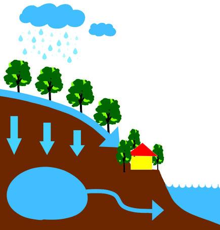 ダム機能の説明図