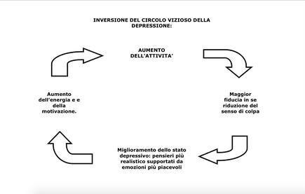 Fig. 2. Inversione del circolo della depressione