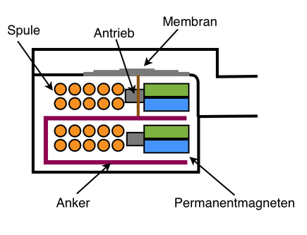 Schematische Querschnitt-Darstellung eines per BA angetriebenen Kopfhörer via Wikipedia