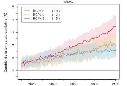 Predicción del aumento de temperatura máxima en Cataluña(AEMET)