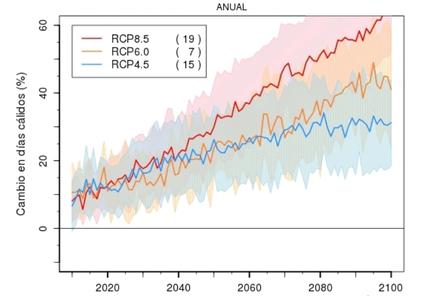 Predicción del aumento de días cálidos en Cataluña(AEMET)
