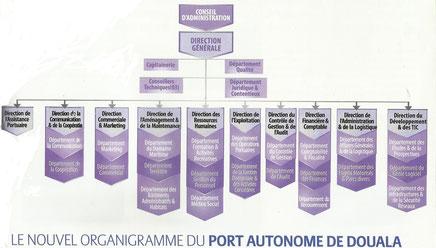 Port autonome de douala 2010 la m moire du cameroun - Site internet du port autonome de douala ...