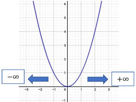 Grafische Veranschaulichung von Grenzwerten im Unendlichen