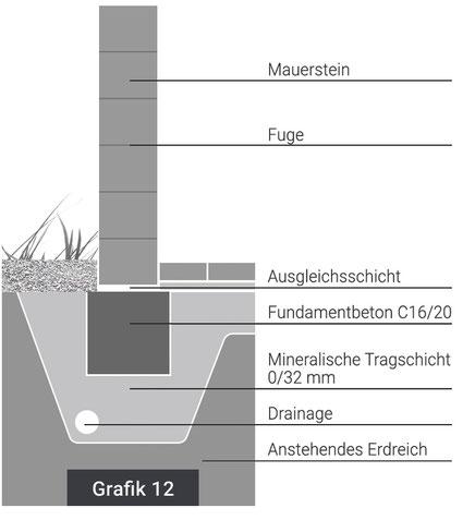 Aufbauhinweise Mauern, Mauersysteme, Verlegehinweise, Fundament, Entwässerung, Mauerwerk, Mörtelfuge