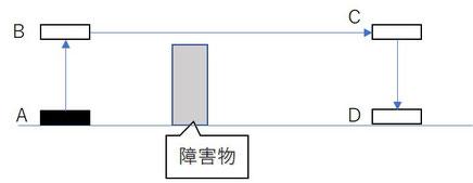 アーチモーションが無いときの動線はアーチモーションがあるときに比べて短くなります。しかしa点から部品を持ち上げたb点あるいは横方向に移動してC点でいったん完全に停止するため減速分と合わせて時間ロスになります。