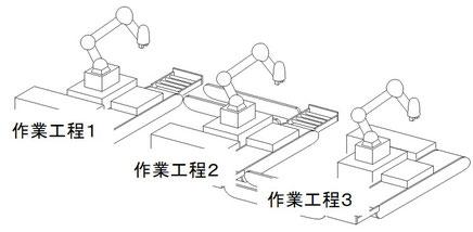 ロボットの作業ラインイメージ図です。