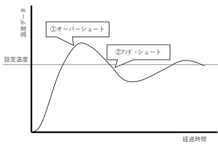 温度出力はオーバーシュートとアンダーシュートを繰り返す。