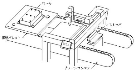 ローラーチェーンコンベア上をパレットに載ったワークが流れてきます。