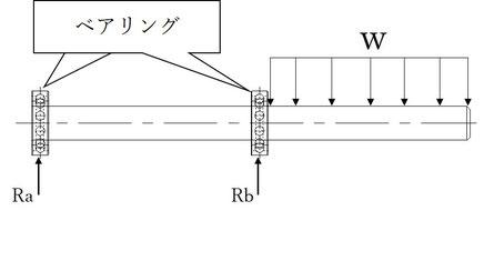 ベアリングで2点支持する突き出し梁にかかる等分布荷重