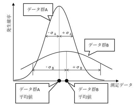 正規分布は横軸にデータ値を、縦軸に各データが発生する確率密度を取って描いたときに山形、左右対称形状となるものを言います。