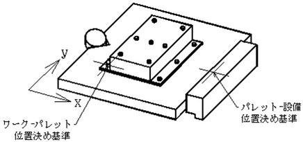 ピンでワークとパレットを位置決めします。