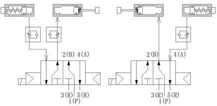 単動式のシリンダーと5ポート電磁弁を組合わせた図です。