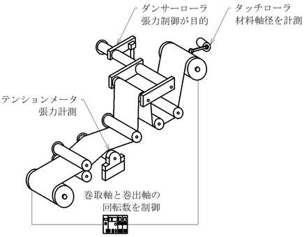 巻取と巻き出しを自動で行うためのシステム例です。