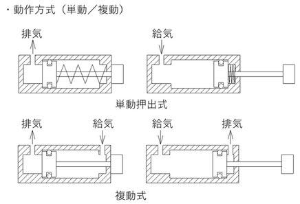 図1 単動式と複動式の内部構造