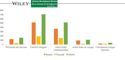 Enquete sur l'Utilisation du Mobile money en 2017 dans les villes de Douala et Yaoundé