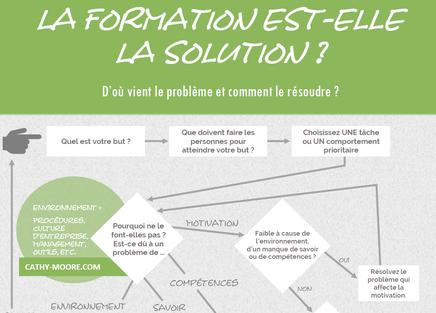 Schéma pour choisir une solution ; Formation continue ; motivation ; compétence ; savoir ; environnement de travail