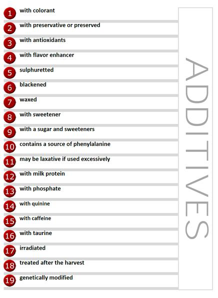 Liste Zusatzstoffe in Englisch
