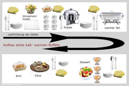 Aufbau und Ablauf eines kalt warmen Buffets