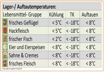 Lager und Auftautemperaturen bei Lebensmitteln