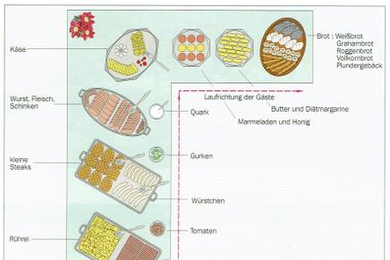 Aufbau und Ablauf eines Frühstücks Buffets