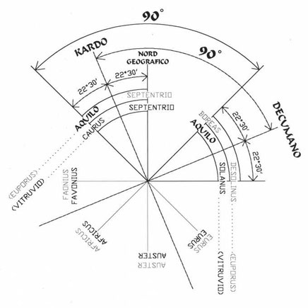 Fig. 5 - Rappresentazione grafica in Autocat della ricostruzione della disposizione dei venti della Meridiana piana di Euporus, realizzata dall'ingegnere Paolo Albèri Auber e dallo Stesso pubblicata in Istituto Veneto Scienze Lettere e Arti 2005