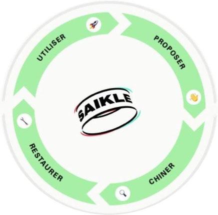 Recovelo plateforme pour vélos hollandais d'occasion
