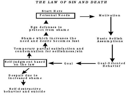 This is the Law of Sin and Death which explains why it it difficult to escape addictions.