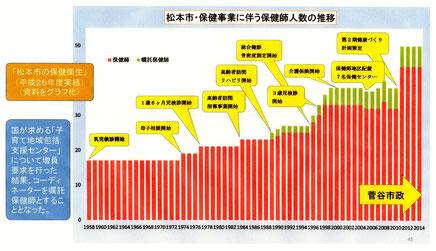 保健業務の増大と菅谷市政の健康づくり計画を反映した保健師人数の推移