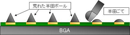 BGA GPU 半田除去