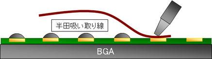 BGA GPU 半田除去 網線