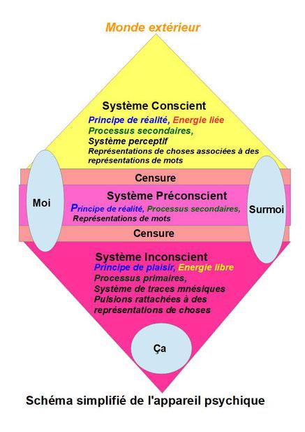 Schéma explicatif simplifié de la première et de la seconde topiques Freudienne, en psychanalyse.  Définition des 3 systèmes : Conscient/ Préconscient/ Inconscient  et des 3 instances psychiques : Moi/ça / Surmoi