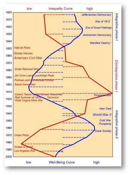 Las curvas de la desigualdad y el bienestar, 1800-2000